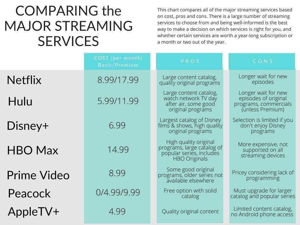 streaming services compared